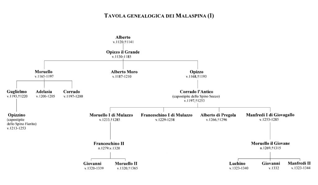 Tavola geneaologica dei Malaspina (I)