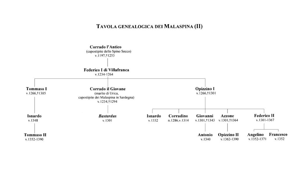 Tavola geneaologica dei Malaspina (II)